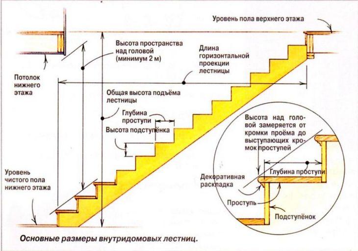 Проектирование одномаршевой конструкции