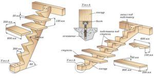 Оптимальная конструкция деревянной лестницы
