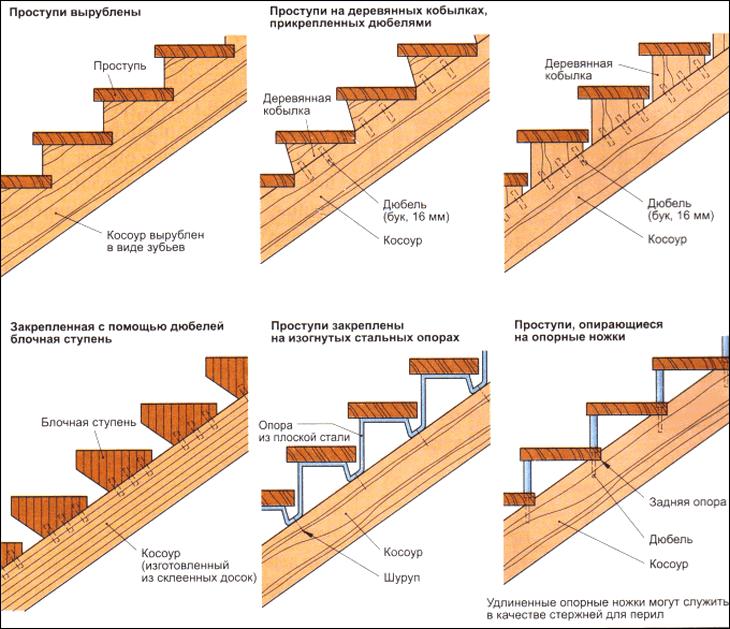 дома финских тетива для лестницы своими руками в домашних условиях Можем очереди